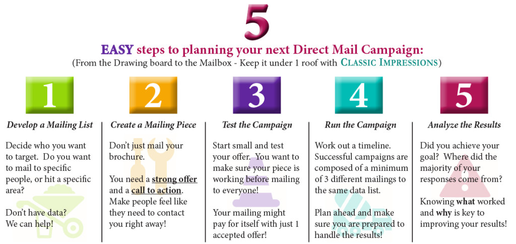 How-to-Direct-Mail